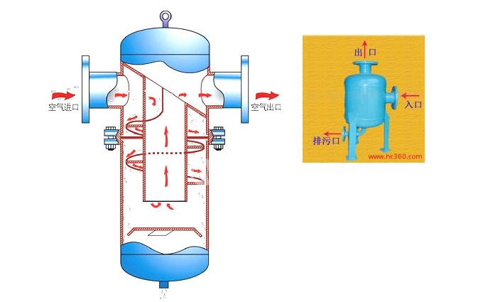 结构: 根据需求采用不锈钢或碳钢材料,小流量汽水分离器进出口为内螺纹,大流量汽水分离器进出口为法兰。 工作原理: 蒸汽切向进入分离器的入口,在分离器内壁产生高速螺旋气流,利用离心力将冷凝水和固体颗粒分离沉积到汽水分离器的底部,分离后的冷凝水通过蒸气疏水阀排出,整个汽水分离器本体是封闭结构,没有更换元件,无须维护。 蒸汽流量由口径与压力来决定;更大的蒸汽汽水分离器可以根据实际要求定制。最高耐温可达300。
